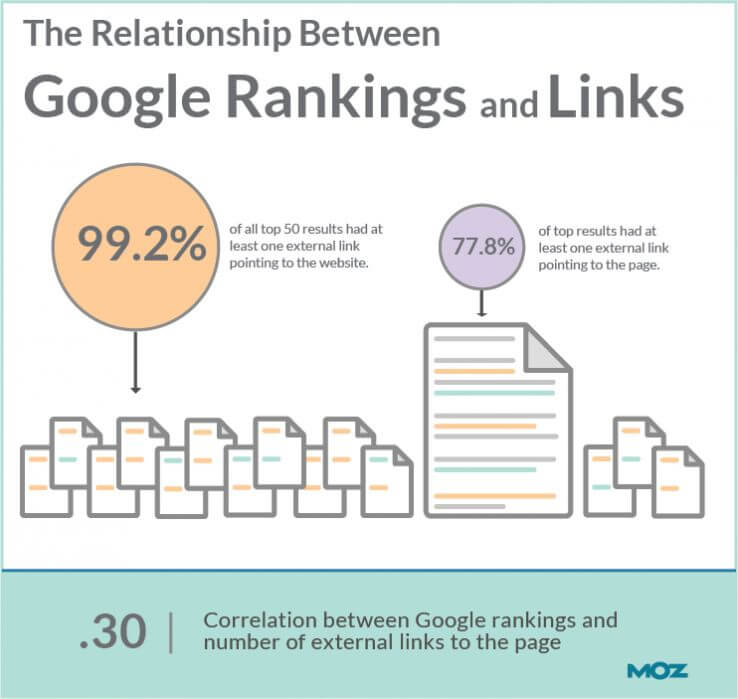 Relatie google rankings en links