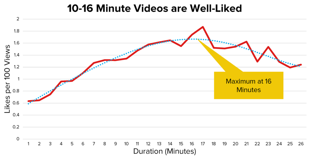 Langere video's doen het beter