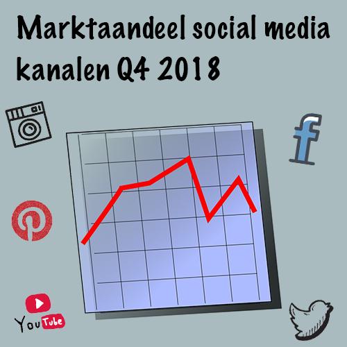 Marktaandeel social media kanalen q4 2018