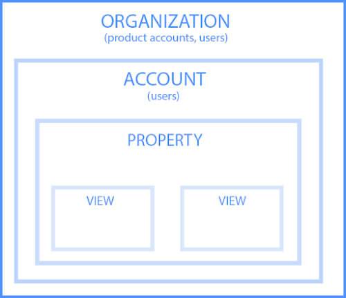 Organisatie account property weergave