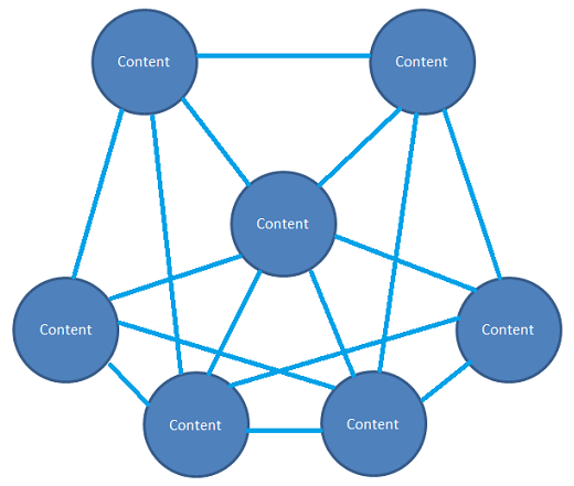 SEO interne linkbuilding