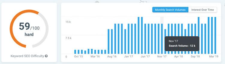 maandelijks zoekvolume bepalen