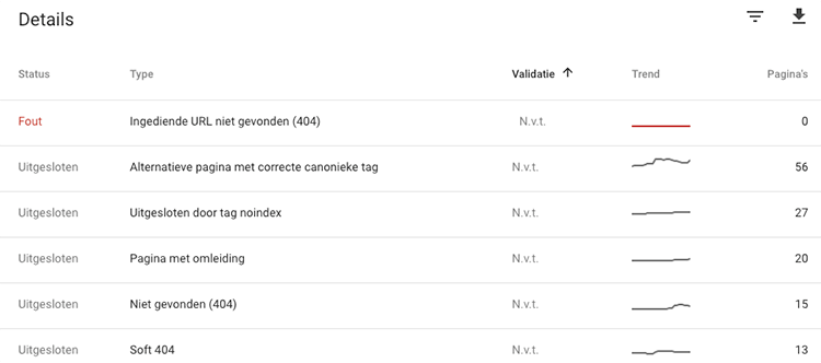 Search Console dekking
