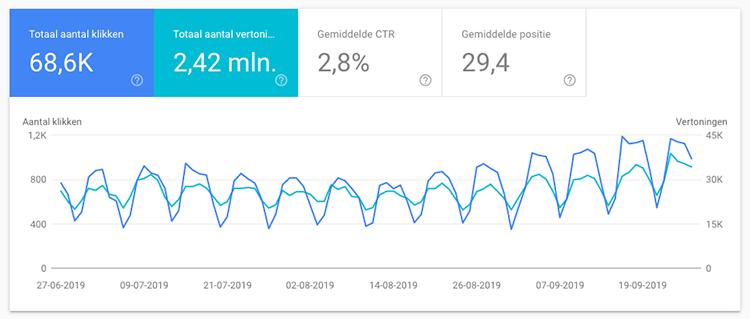 Google Search console prestatie