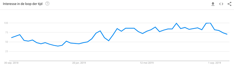 Google trends interesse