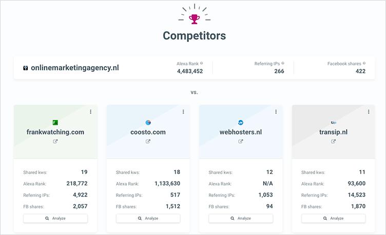 Mangools Siteprofiler concurrenten