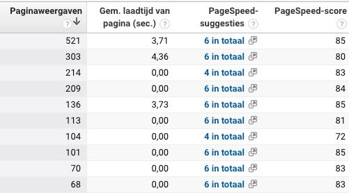 Google Analytics snelheid analyseren