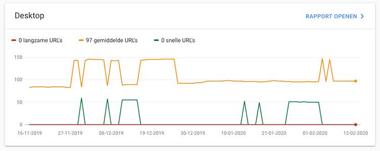 Google Search Console snelheid