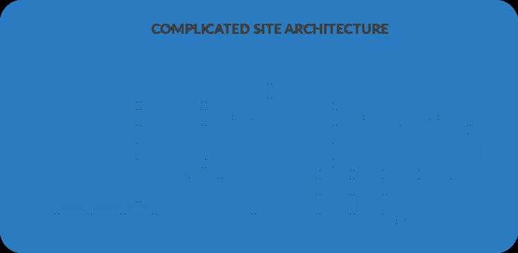 Slechte site structuur