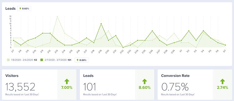 Dashboard en statistieken