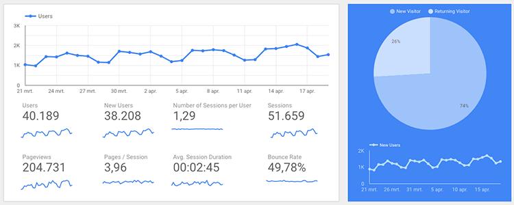 Google Data Studio template