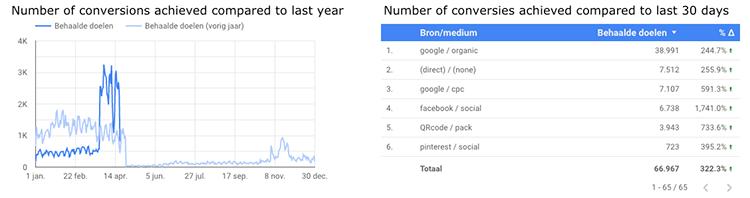 Voorbeeld 2 Data Studio Google
