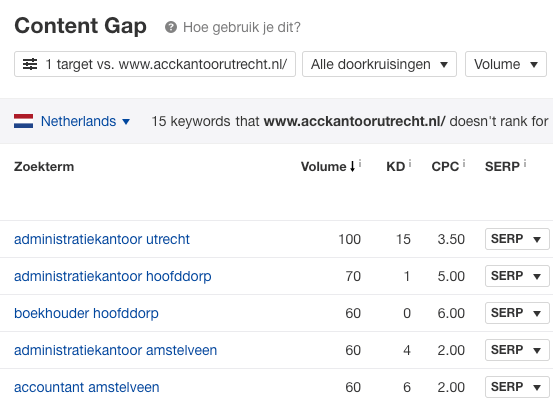 content gap zoekwoorden concurrenten