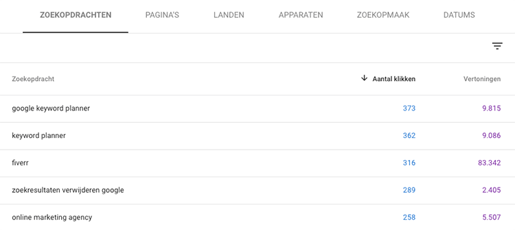 Google Search Console zoekopdrachten