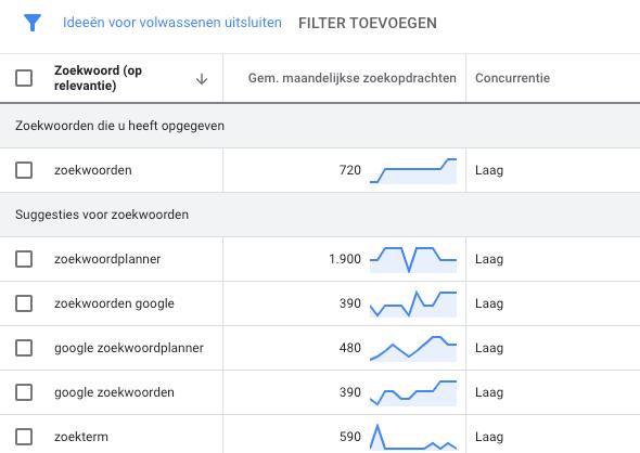 Google zoekwoord planner zoekwoorden