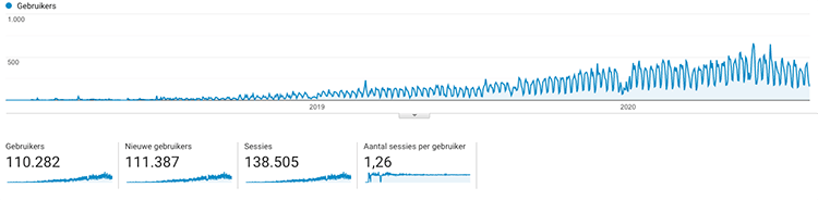 Google Analytics OMA