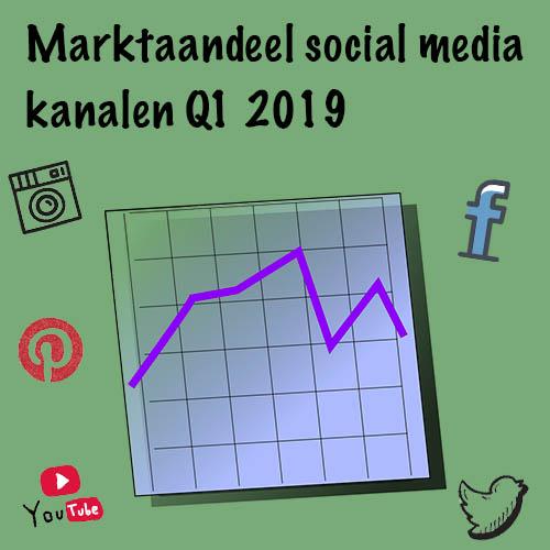 Q1 2019: Marktaandeel social media in Nederland en Europa