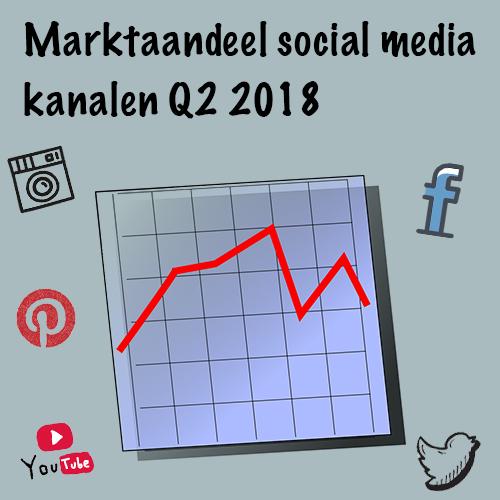 Marktaandeel social media kanalen Q2 2018